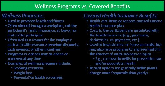 wellness vs. covered table