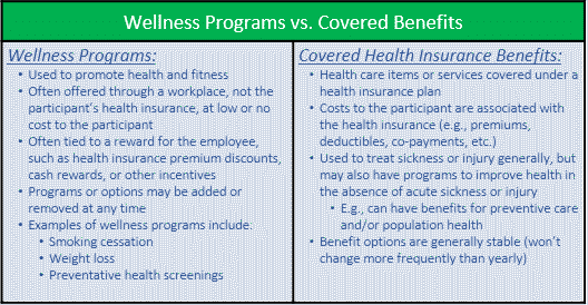 wellness vs. covered table