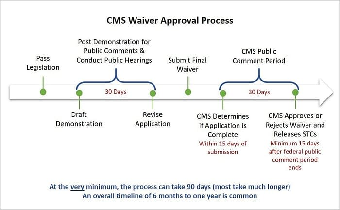CMS Waiver Approval Process