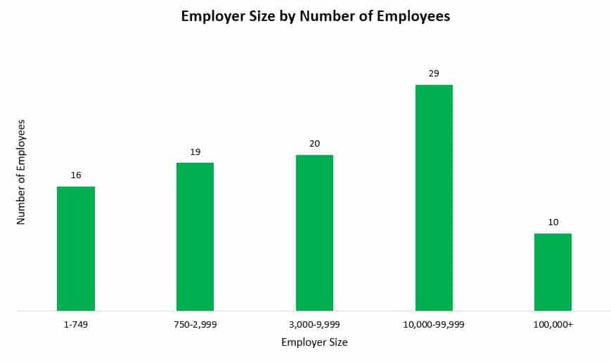 Size by number of employees